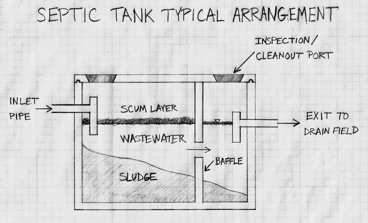 septic tank lids and risers